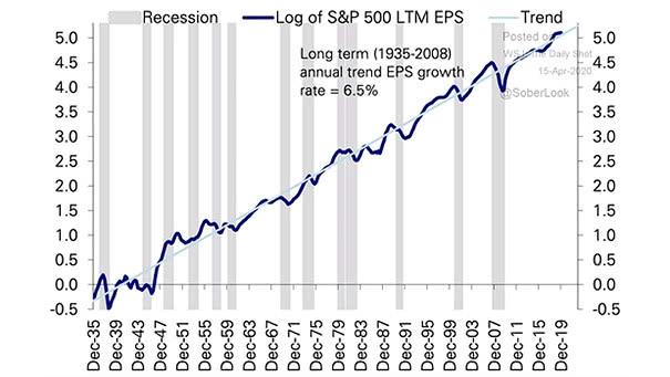 S&P 500 LTM EPS and Recessions