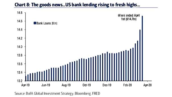 U.S. Bank Loans