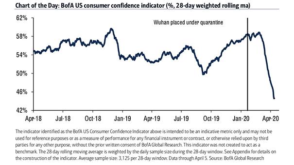 U.S. Consumer Confidence Indicator