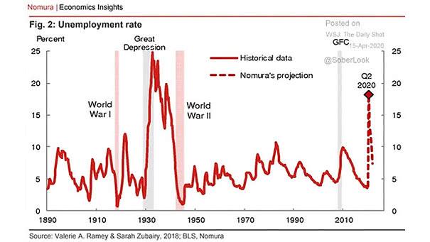 U.S. Unemployment Rate Projection