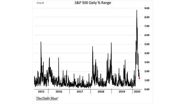 Volatility - S&P 500 Daily % Range