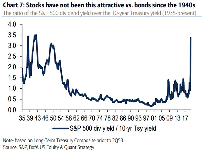 s&p 500 dividende