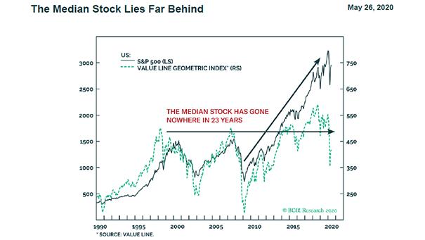 S&P 500 vs. Value Line Geometric Index