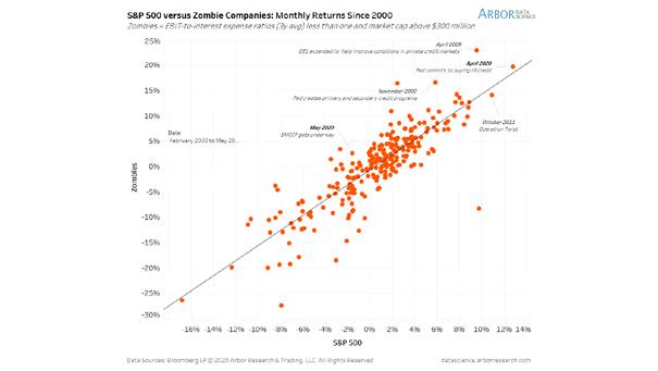S&P 500 vs. Zombie Companies