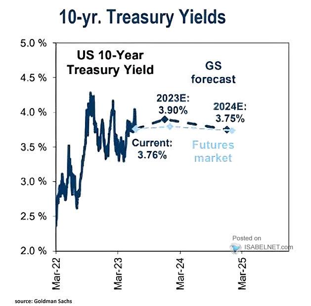 U.S. 10-Year Treasury Yields