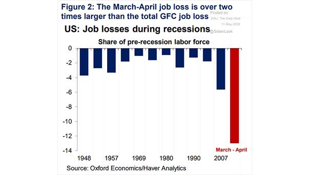 U.S. Job Losses During Recessions