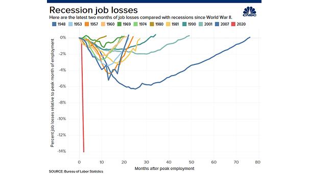 U.S. Recession Job Losses