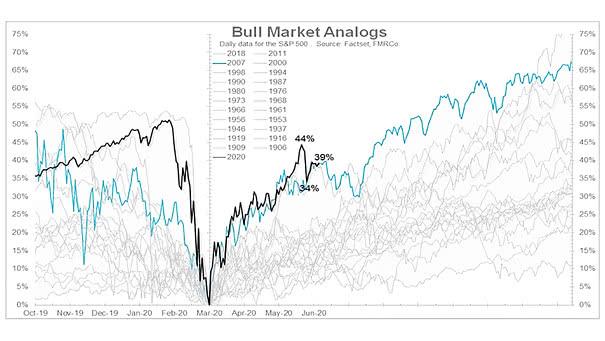 Bull Market Analogs
