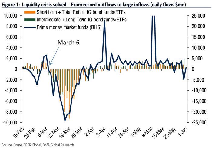 Flows - IG Bond Funds-ETFs and Prime Money Market Funds