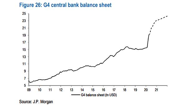 G4 Central Bank Balance Sheet