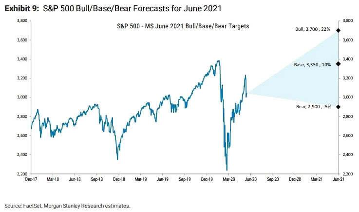 S&P 500 Bull/Base/Bear Forecasts for June 2021
