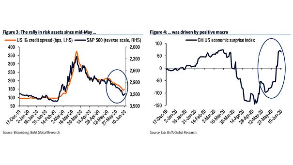 U.S. IG Credit Spread and S&P 500 vs. Citi U.S. Economic Surprise Index