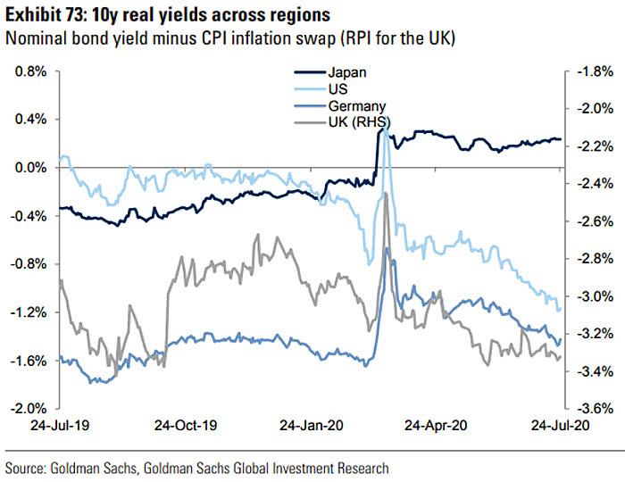 10-Year Real Yields Across Regions