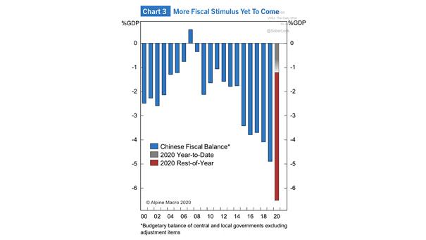 China's Fiscal Stimulus