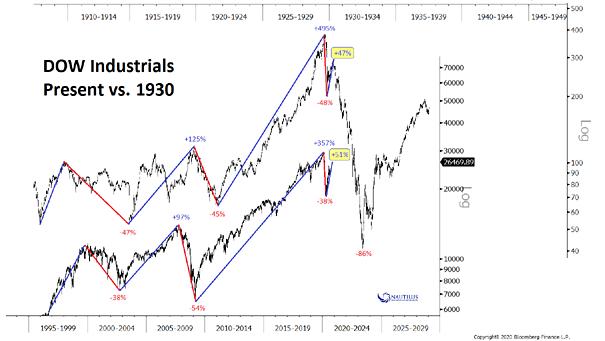 Dow Jones Industrial Average - Present vs. 1930