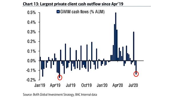 GWIM Cash Flows