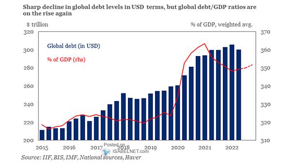 Global Debt as % of GDP