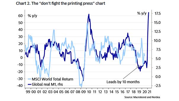 Global Real M1 vs. MSCI World Total Return
