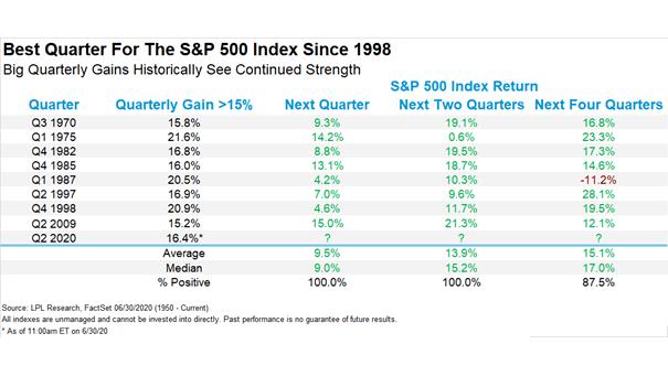 Quarterly Gain >15% and S&P 500 Index Return
