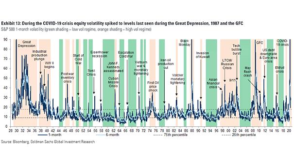 S&P 500 Volatility History