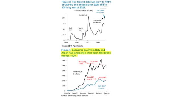 U.S. Federal Debt