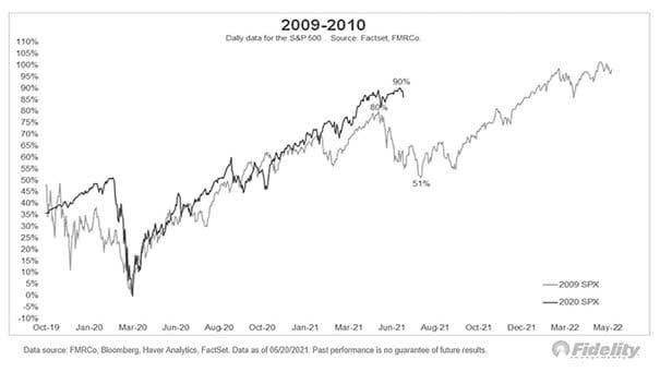 Bull Market Analogs - 2020 vs. 2009