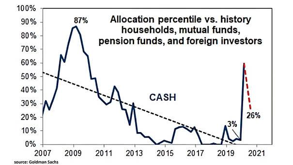 Cash Allocation Percentile vs. History
