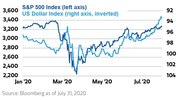 S&P 500 vs. U.S. Dollar Index