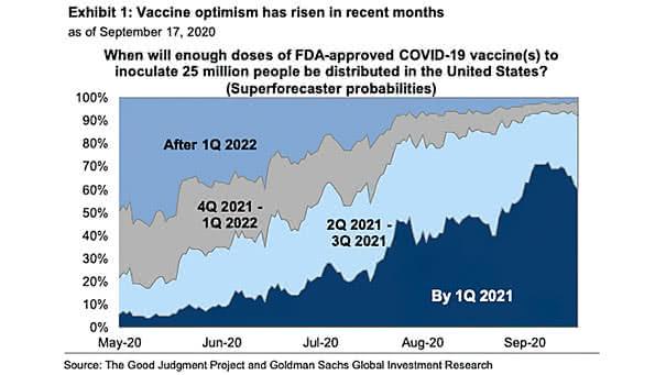 Coronavirus Vaccine in the U.S.
