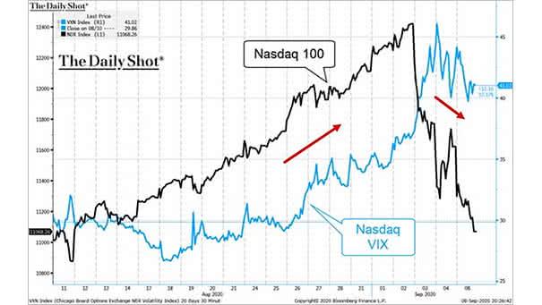 Nasdaq 100 vs. Nasdaq VIX