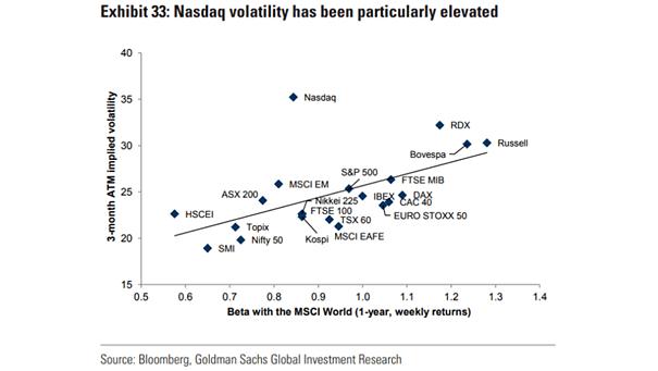 Nasdaq Volatility