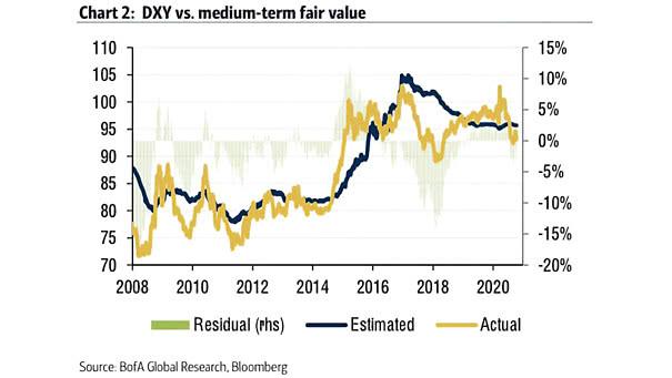 U.S. Dollar Index vs. Medium-Term Fair Value