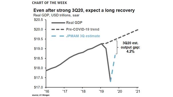 U.S. Real GDP vs. Pre-COVID-19 Trend