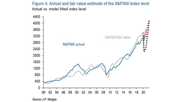 Actual and Fair Value Estimate of the S&P 500 Index Level