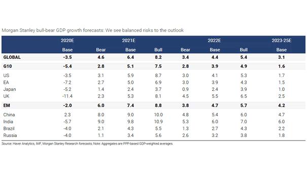 Bull-Bear GDP Growth Forecasts