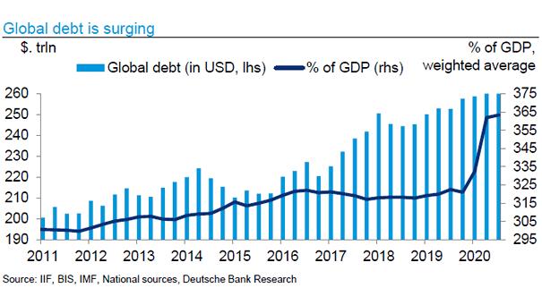 Global Debt Is Surging