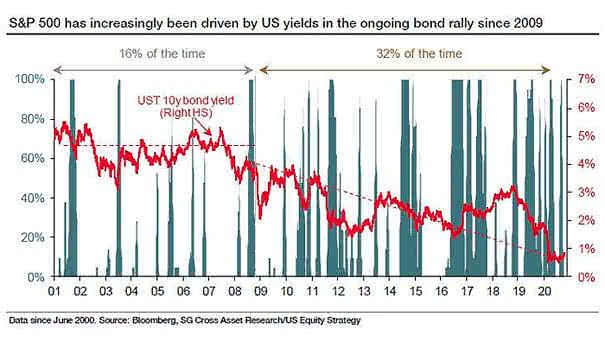S&P 500, U.S. Bond Yields and Quantitative Easing (QE)