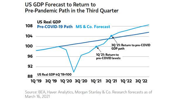 U.S. GDP Forecast - Return to Pre-COVID-19 GDP Path