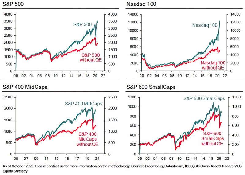 Valuation - S&P 500, Nasdaq 100, S&P 400 MidCaps and S&P 600 SmallCaps without Quantitative Easing (QE)