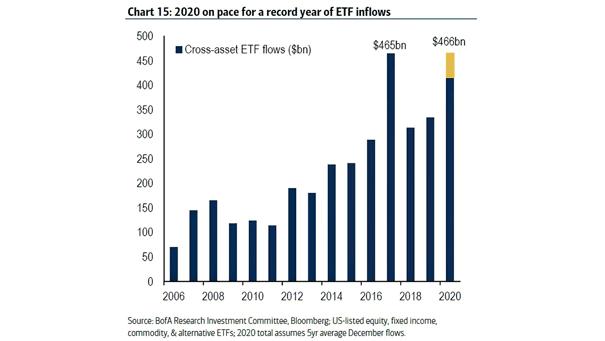 Cross-Asset ETF Flows
