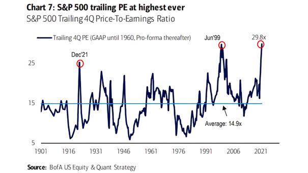 Valuation - S&P 500 Trailing 4Q PE