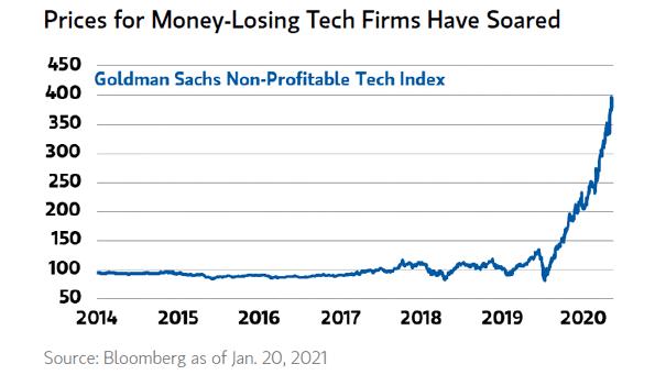 Non-Profitable U.S. Tech Companies