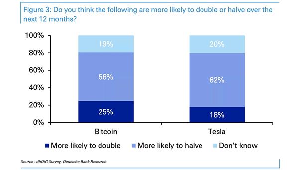 Returns - Bitcoin and Tesla