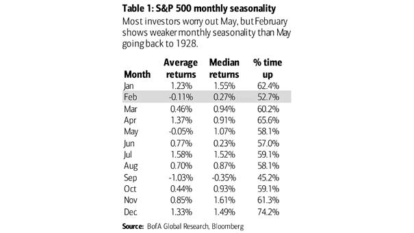 S&P 500 Monthly Seasonality