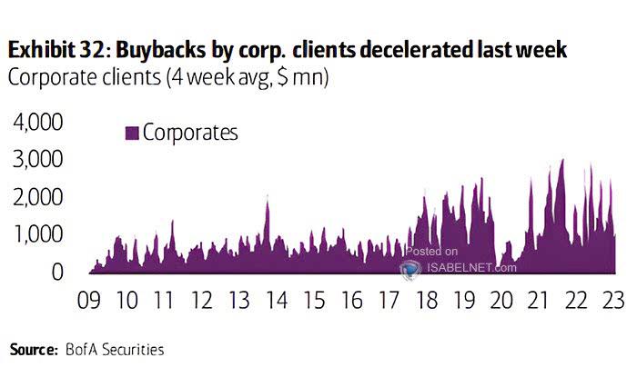 Corporate Clients - Buybacks (4-Week Average)
