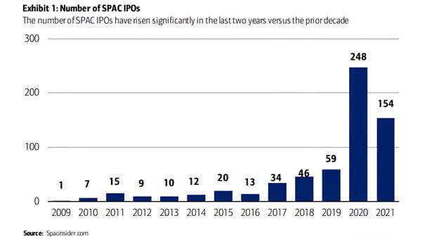 Number of SPAC IPOs