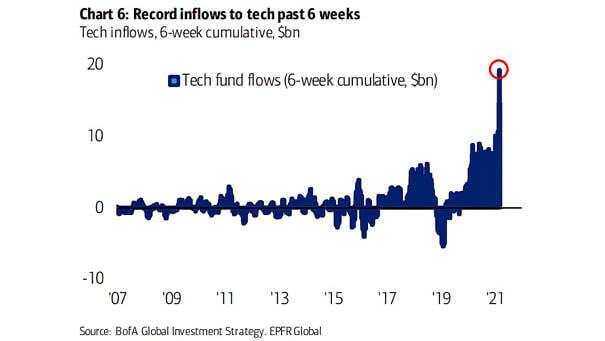 Tech Fund Flows (6-Week Cumulative)