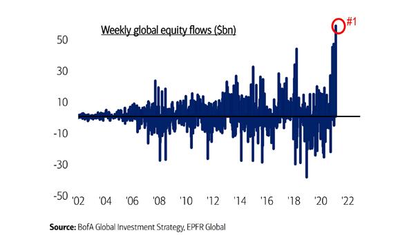 Weekly Global Equity Flows