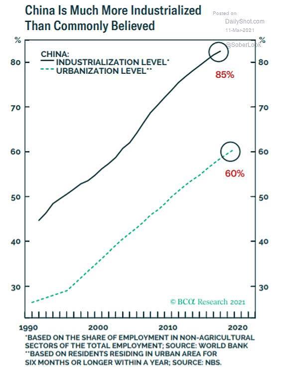 China - Industrialization Level and Urbanization Level