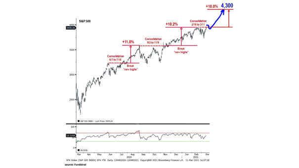 S&P 500 Index Forecast
